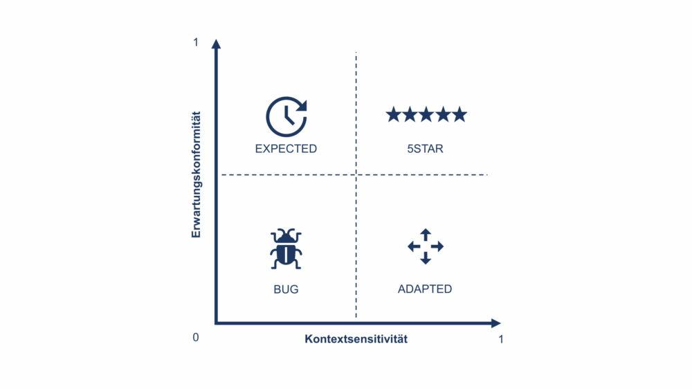 Kontextsensitivität/Erwartungskonformität German Testing Magazin App Testing