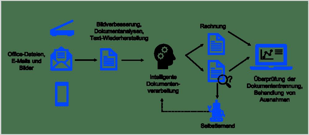 Grafik automatisierte Rechnungsbearbeitung mit RPA