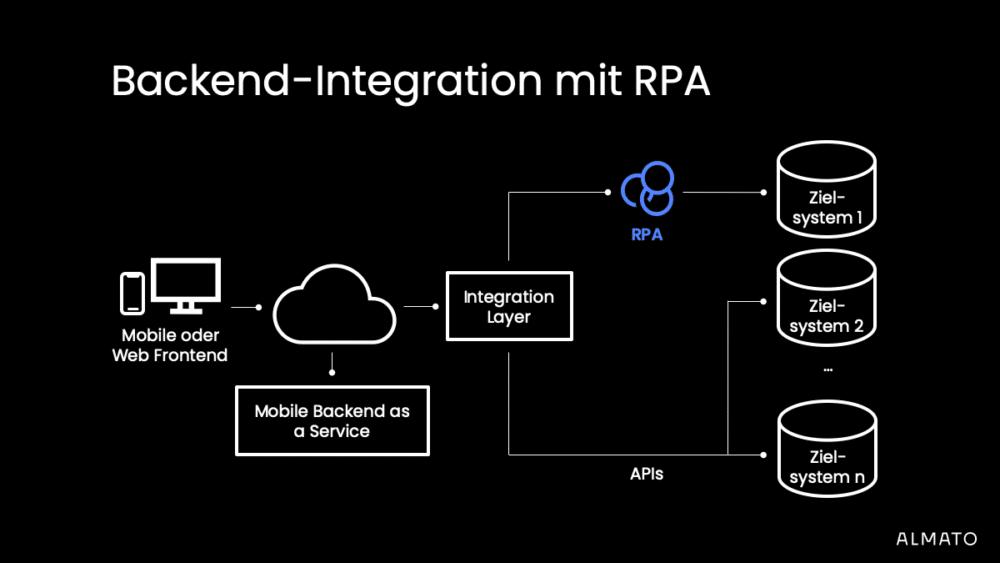 RPA anstatt API