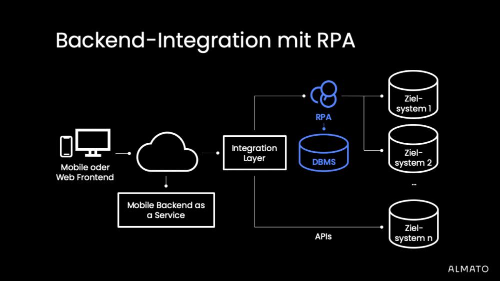 DBMS als Vereinfachung bei der RPA Integration