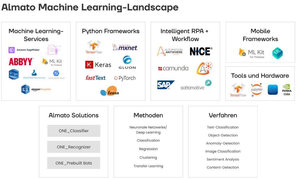 Machine Learning Landscape von Almato