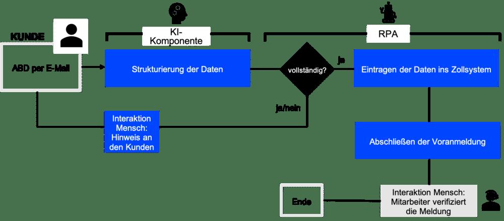 Prozessablauf, Verarbeitung von Zolldokumenten