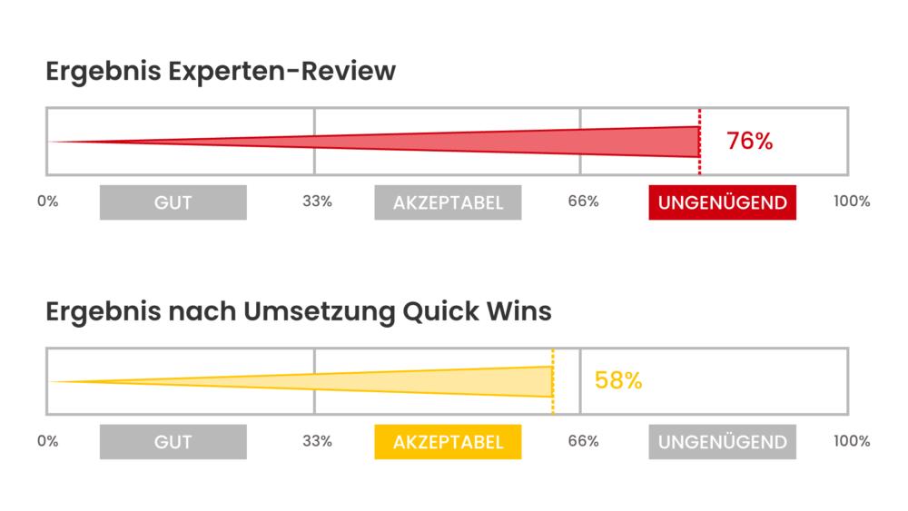 UX-Review-Vergleich