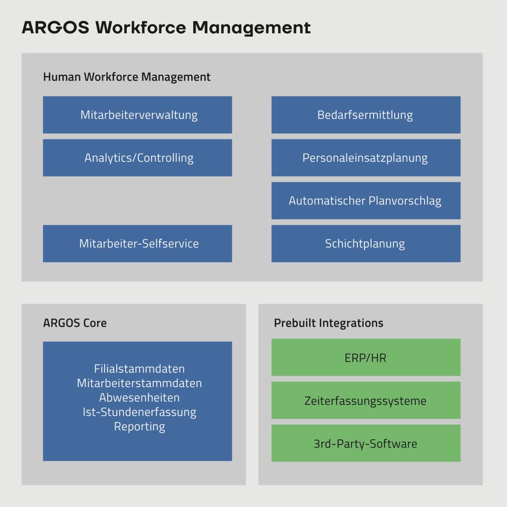 AROGS Workforce Management Blogbeitrag Visual